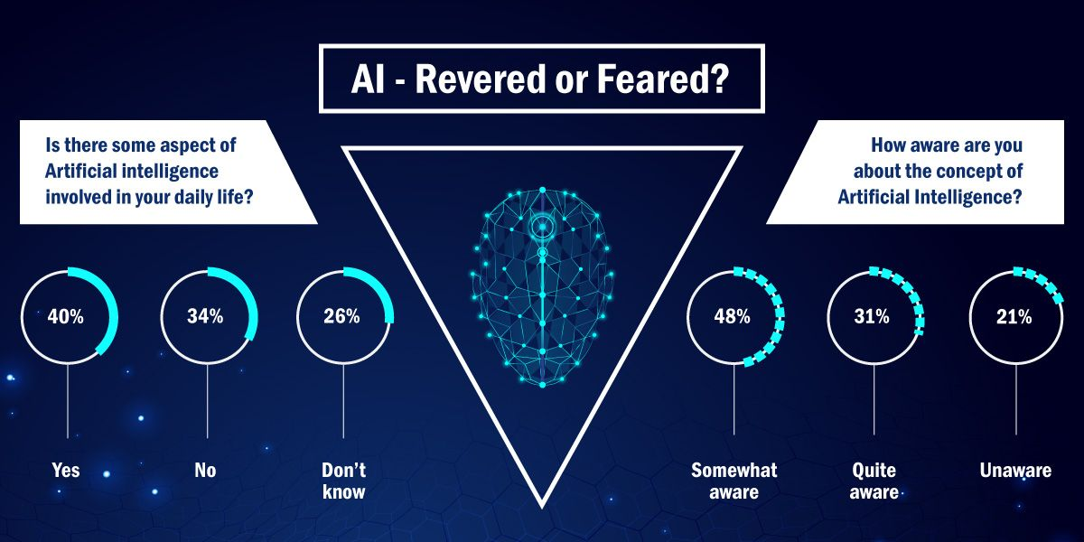 AI: Revered or Feared