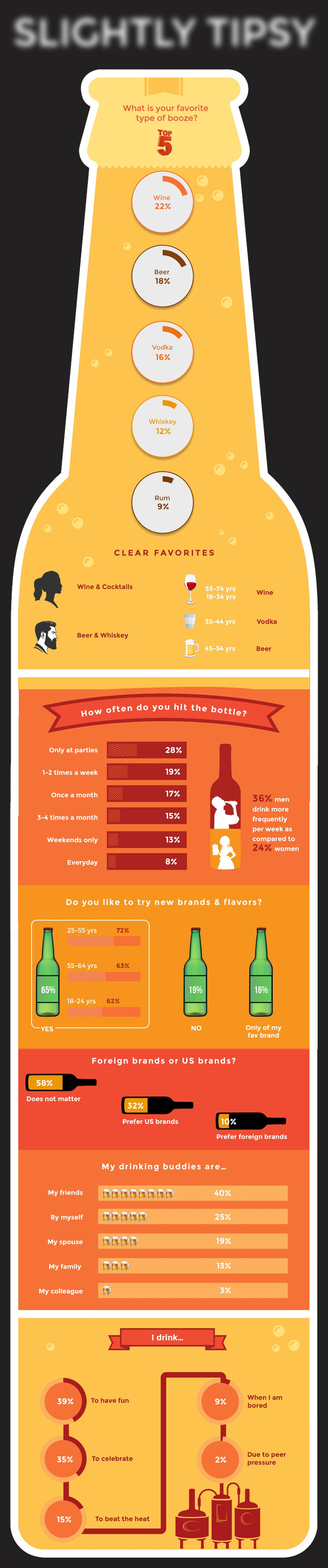 US Alcohol preferences