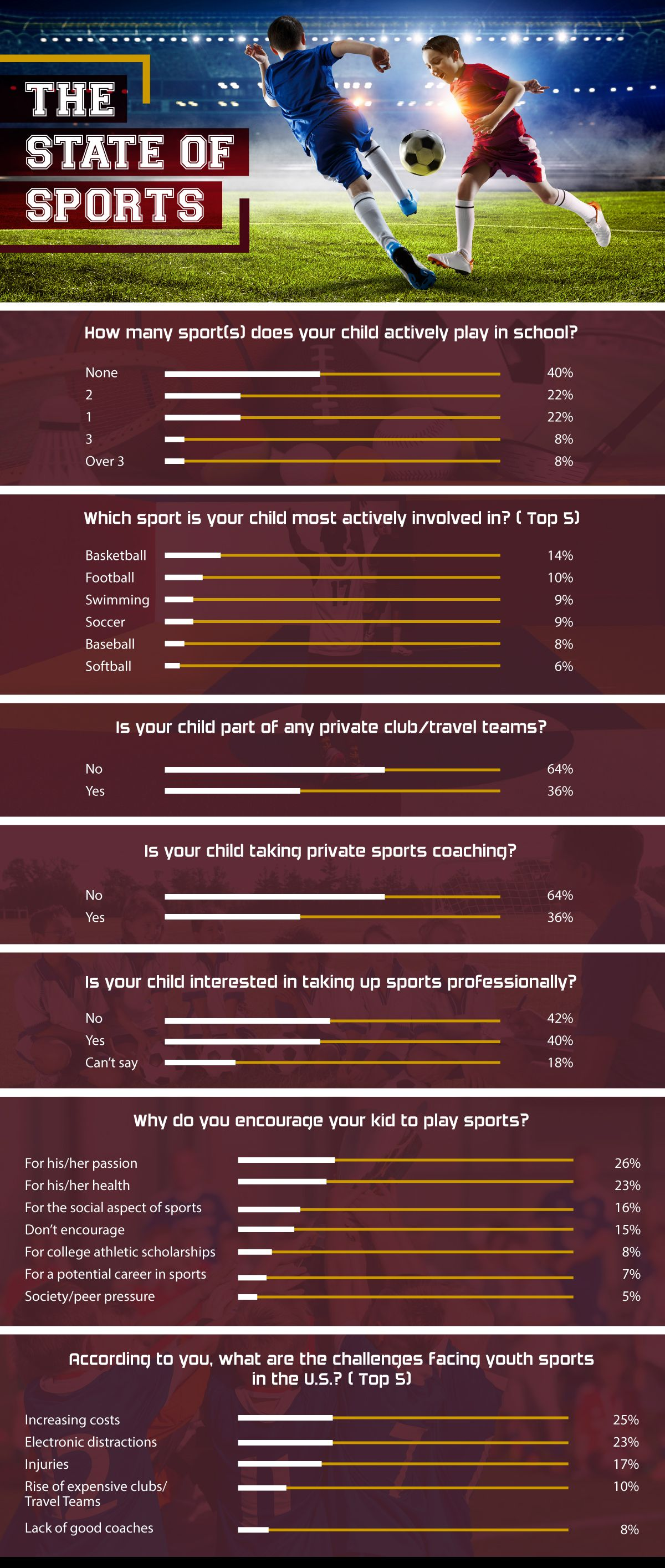 Youth sports in US