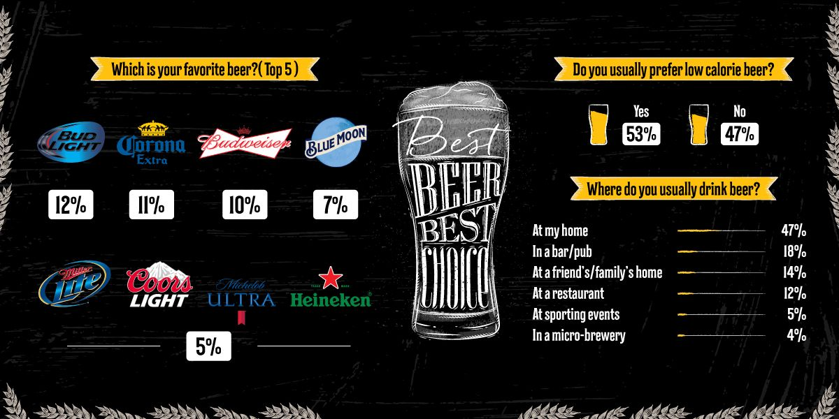 Top Beer Brands in US