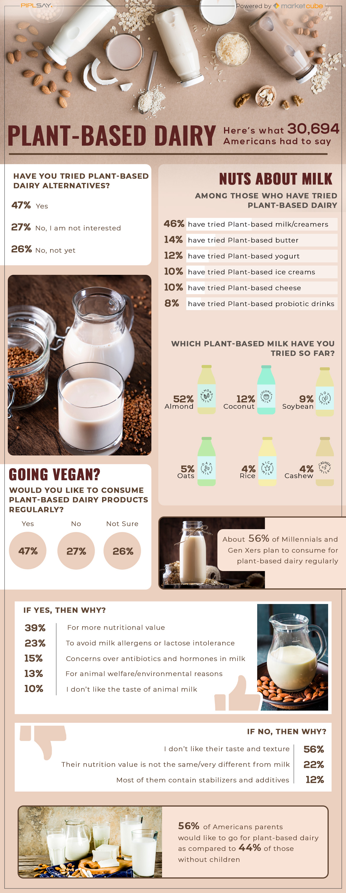 Plant Based Dairy Alternatives